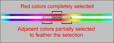 The Hue/Saturation color strips show how source colors are mapped to target colors
